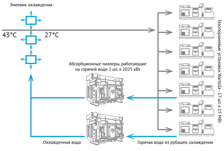 Использование АБХМ для охлаждения воздуха на входе в газопоршневую установку