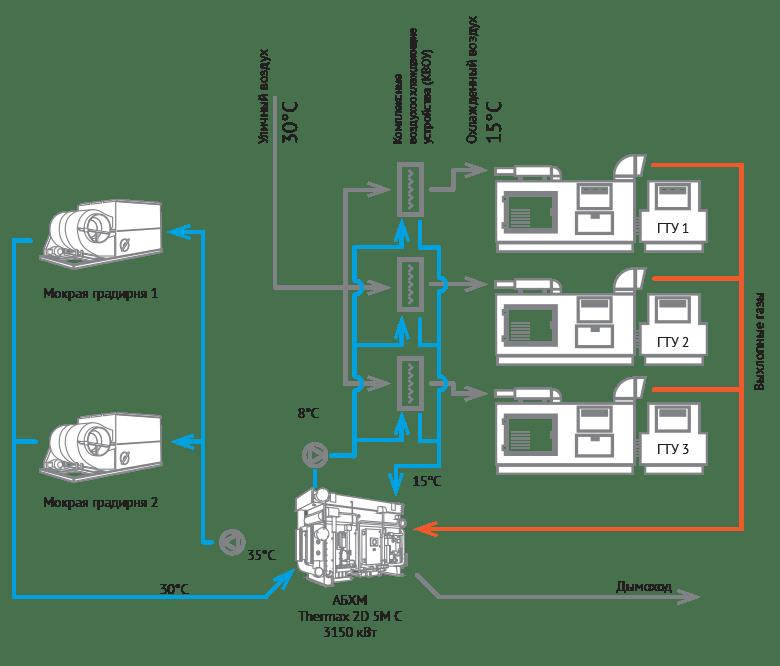 Использование АБХМ для системы охлаждения воздуха на входе