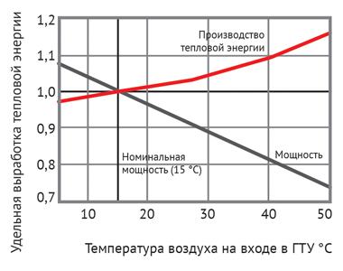 Изменение электрической и тепловой мощности газовой турбины в зависимости от температуры воздуха на входе
