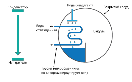 АБХМ — режим охлаждения