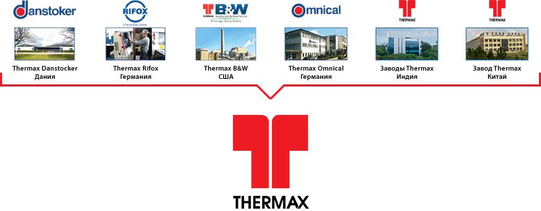 Thermax структура компании